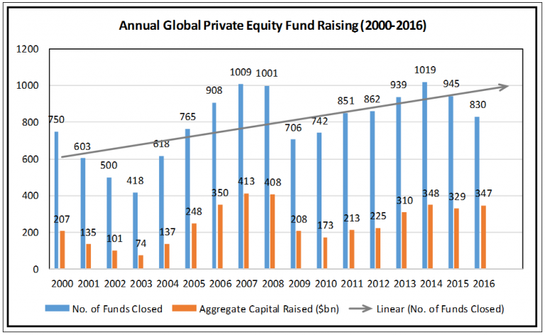 Private Equity Fund-Raising 2000-2016
