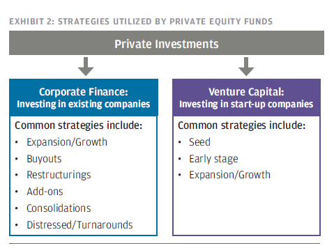 Strategies of Private equity and Venture capital firms